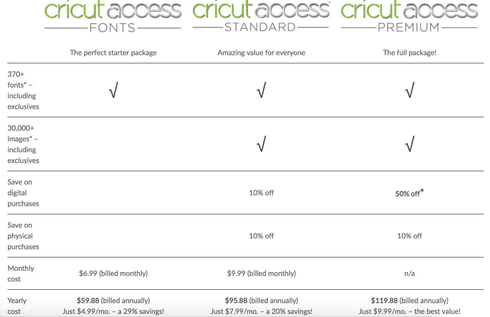 Is Cricut Access Worth it? Everything You Need to Know